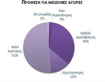 Το 92% των Ελλήνων δηλώνει ότι δεν θεωρεί πιθανή την αγορά αυτοκινήτου στον επόμενο χρόνο ενώ μόλις το 1% δηλώνει ότι σκέφτεται ότι μπορεί να προβεί στην αγορά ή κατασκευή κατοικίας