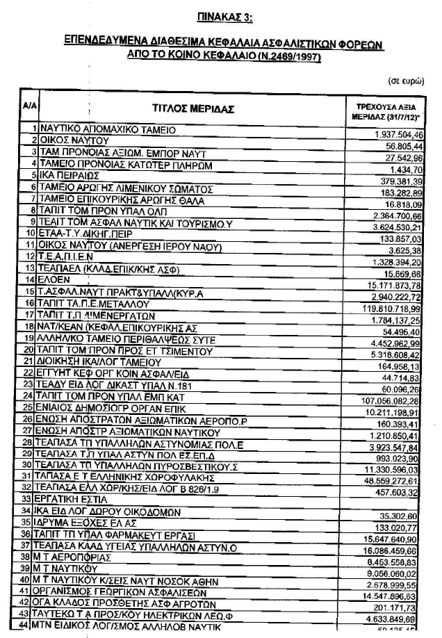 Πόσα δισ. έχασε κάθε Ασφαλιστικό Ταμείο από το κούρεμα χρέους [πίνακες]   | iefimerida.gr 4