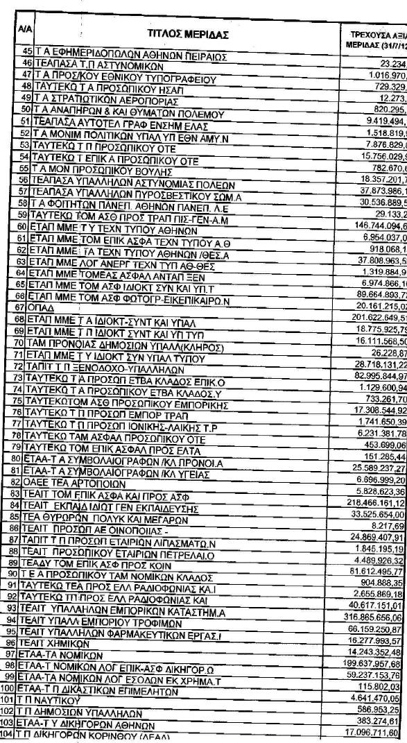 Πόσα δισ. έχασε κάθε Ασφαλιστικό Ταμείο από το κούρεμα χρέους [πίνακες]   | iefimerida.gr 5