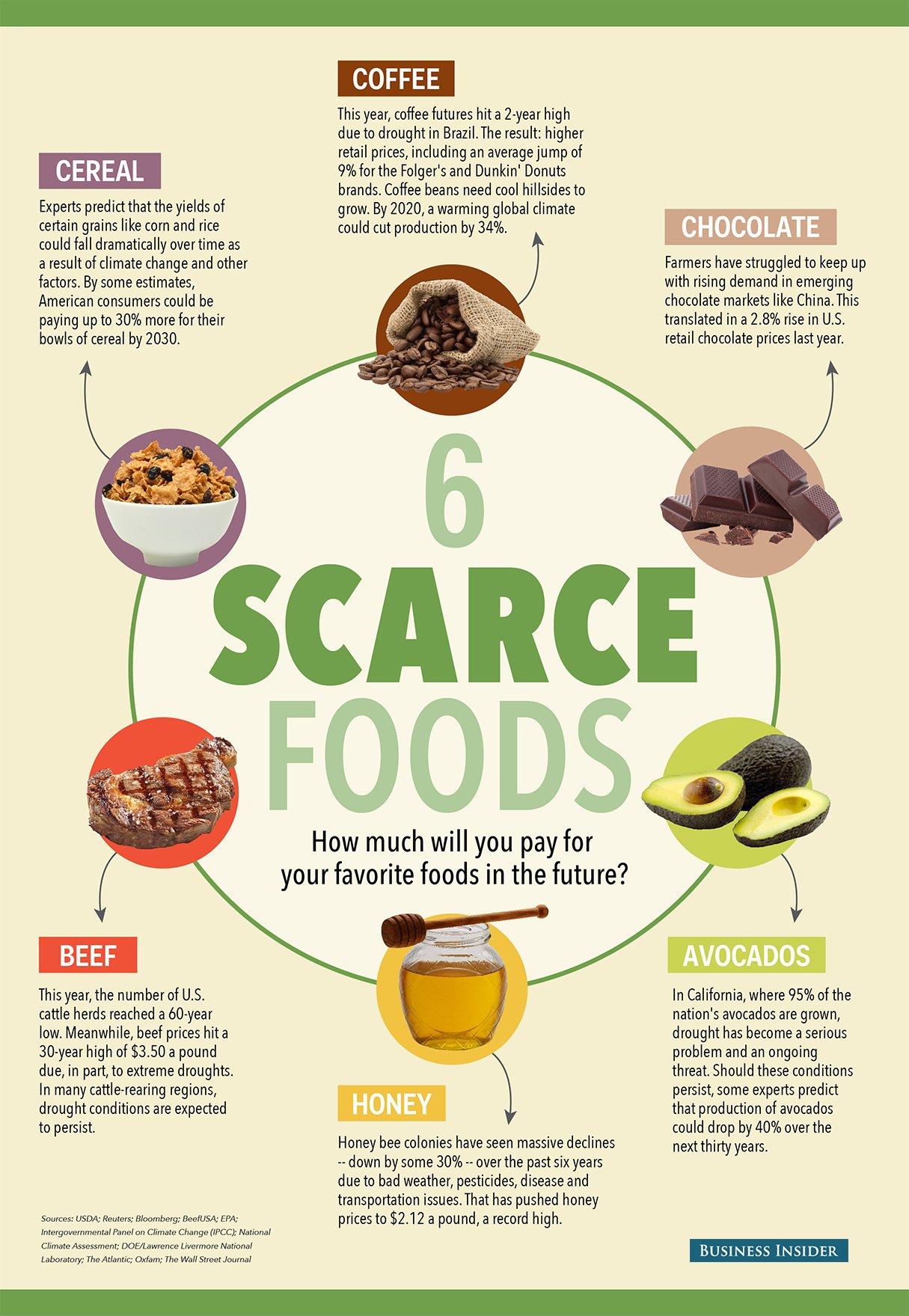 Αυτά είναι τα έξι βασικά τρόφιμα που στο μέλλον θα τα πληρώνουμε με... χρυσάφι