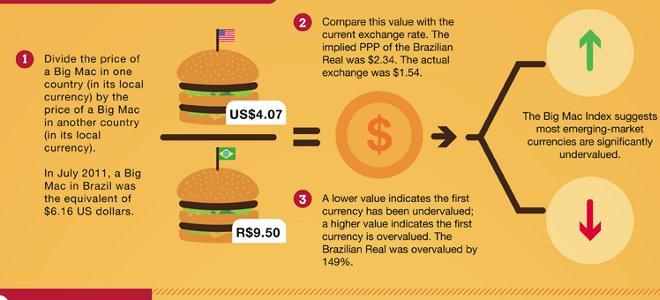 οίκος αξιολόγησης, burger, Big Mac, Economist, Burgernomics, MacDonald's, χάρτης
