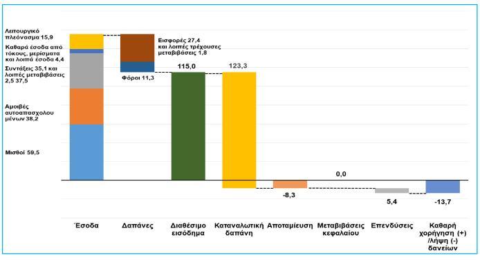 Διαθέσιμο  εισόδημα,  αποταμίευση,  επενδύσεις και καθαρή  λήψη δανείων  νοικοκυριών , 2017 – ποσά σε € δισ. σε  τρέχουσες τιμές
