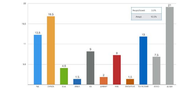 Δημοσκόπηση Σοκ: ΣΥΡΙΖΑ 18,5%, ΝΔ 13,5% και Ποτάμι 13%