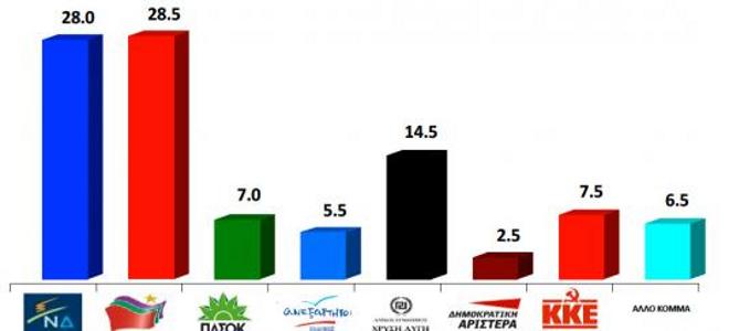 Σχεδόν ισοπαλία ΣΥΡΙΖΑ – ΝΔ δείχνει νέα δημοσκόπηση της VPRC