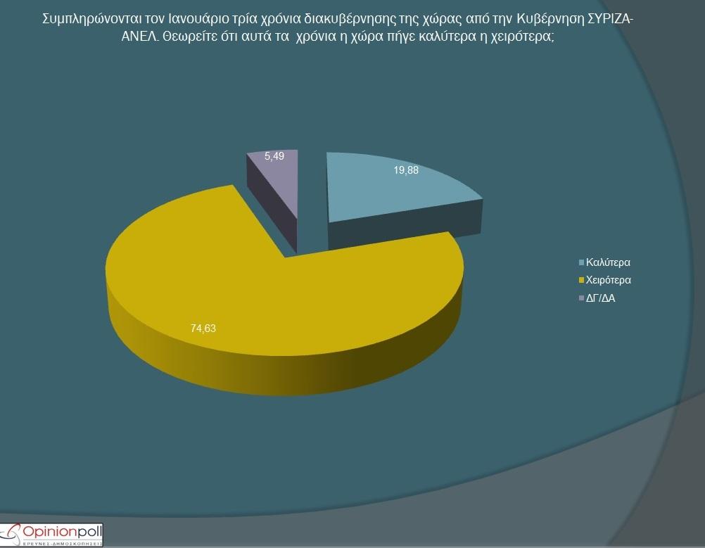 Δημοσκόπηση Opinion Poll: Η ΝΔ μπροστά με 12.86% διαφορά από τον ΣΥΡΙΖΑ