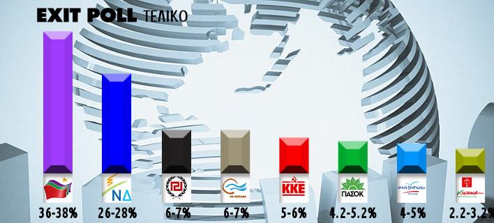 Στις 10 μονάδες η διαφορά ΣΥΡΙΖΑ-ΝΔ σύμφωνα με το τελικό exit poll