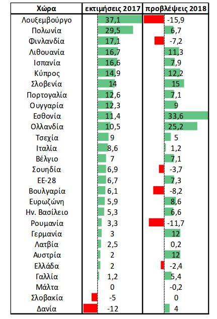 Αυξήμενες επενδύσεις στη βιομηχανία εκτιμά το 2018 η πλειοψηφία των χωρών της ΕΕ ετός από την Ελλάδα, το Λουξεμβούργο, τη Φινλανδία, τη Σουηδία, τη Βουλγαρία και τ η Ρουμανία