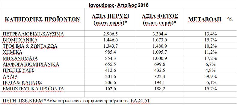 Στο διάστημα Ιανουαρίου – Απριλίου του 2018, οι κατηγορίες που ξεχώρισαν ήταν τα λάδια (+59,9%), τα μηχανήματα (+17,2%) τα βιομηχανικά προϊόντα (+15,7%)
