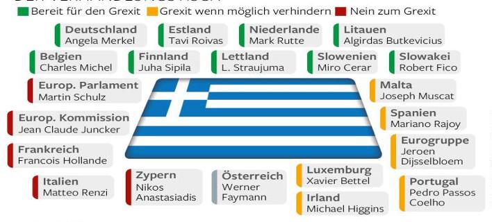 Τα τρία στρατόπεδα της Ευρωζώνης -Ποιοι θέλουν Grexit, ποιοι όχι και ποιοι είναι ουδέτεροι [λίστες]
