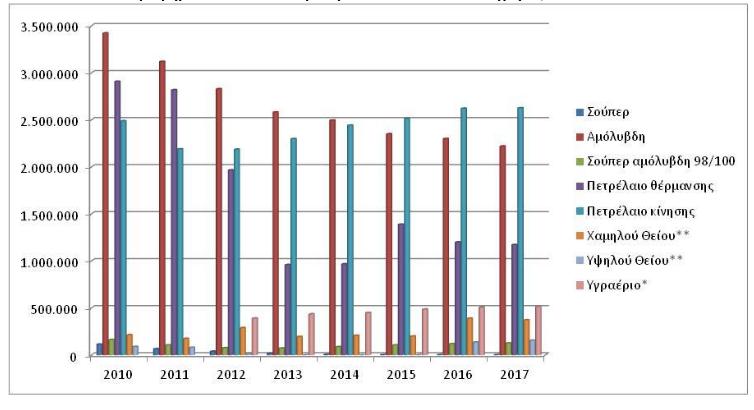 Στο γράφημα αποτυπώνεται η κατανάλωση πετρελαιοειδών από το 2010 έως το 2017