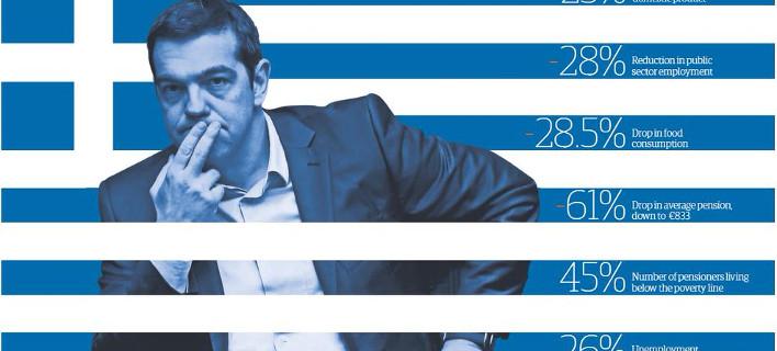Πρωτοσέλιδο του Guardian: Η Ελλάδα δεν μπορεί και δεν θα πληρώσει [εικόνα]