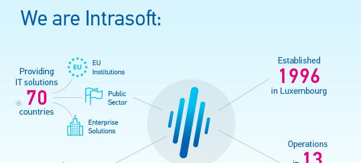 H INTRASOFT κοντά στη νέα γενιά IT developers