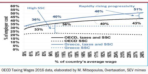 Το σύνολο των φόρων και των εισφορών και η σύγκριση με τον μέσο όρο των χωρών του ΟΟΣΑ
