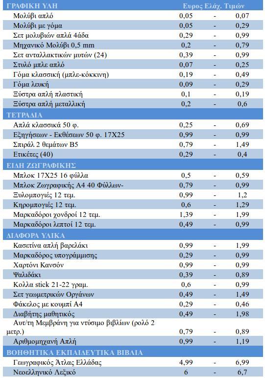 b6c532189b Αγορά σχολικών ειδών  Πώς θα κερδίσετε έως 40 ευρώ -Λίστα με τις τιμές