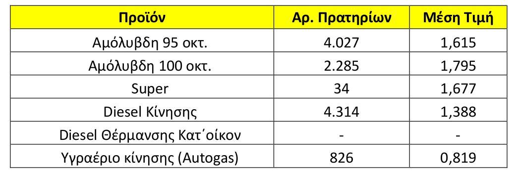 H μέση τιμή των καυσίμων στις 16 Μαίου