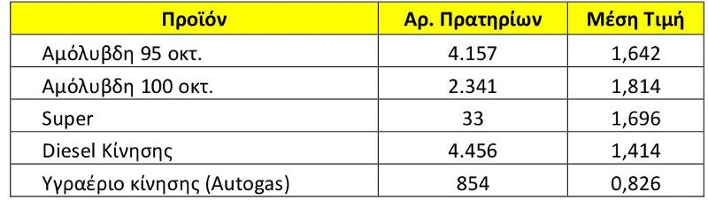 Η μέση τιμή των καυσίμων πανελλαδικά στις 23 Μαίου 2018, σύμφωνα με το Παρατηρητήριο Τιμών Καυσίμων