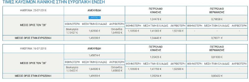 Στον πίνακα της ΠΟΠΕΚ καταγράφονται οι μέσες τιμές των καυσίμων όπως είχαν διαμορφωθεί τέσσερις ημέρες πριν