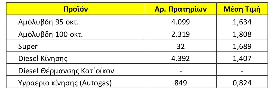 Η μέση τιμή των καυσίμων πανελλαδικά στις 21 Μαίου