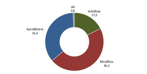 Παρά το θετικότερο κλίμα, στον κύκλο εργασιών των ΜμΕ σημειώνεται κάμψη για το 46,3% (αύξηση 17,5%) των επιχειρήσεων.