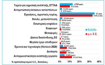 Κατανομή δαπανών  προϋπολογισμού Ε.Ε.  ανά είδος, Ελλάδα και μέσος όρος Ε.Ε. το 2016