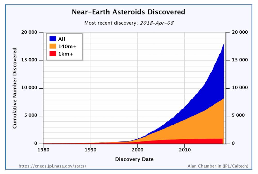 Γράφημα NASA/OSTP