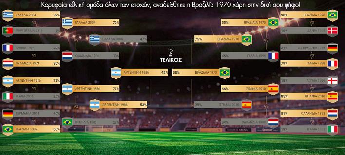 Κορυφαία εθνική ομάδα όλων των εποχών η Βραζιλία 1970