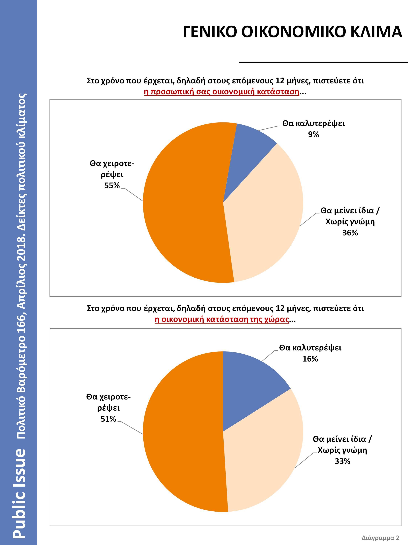 Βαρόμετρο Public Issue: Ο Κυριάκος Μητσοτάκης δημοφιλέστερος αρχηγός – Εκλογές θέλει το 56% [διαγράμματα]