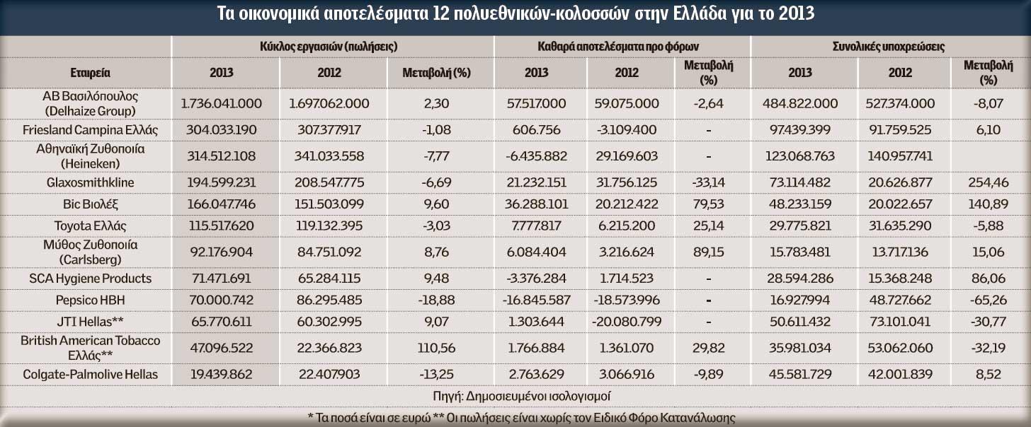 Οι 12 πολυεθνικές που άντεξαν στην κρίση και προχωρούν σε επενδύσεις ... 67db20a2479