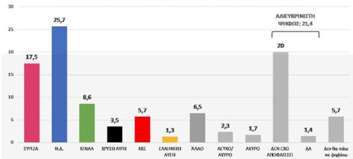 Η πρόθεση ψήφου στη δημοσκόπηση της DATA RC / Πηγή: εφημερίδα «Πελοπόννησος»