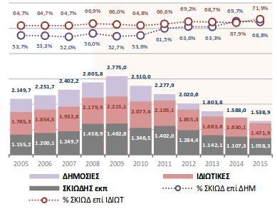 Συνολική  δαπάνη για τη «σκιώδη εκπαίδευση » στη Δευτεροβάθμια εκπαίδευση (σε εκ.€)  και  ποσοστιαία αναλογία της επί των δ η- μόσιων  και ιδιωτικών  τρεχουσών δαπανών για  Δευτεροβάθμια  εκπαίδευση  την περίοδ ο 2005 - 20 1 5