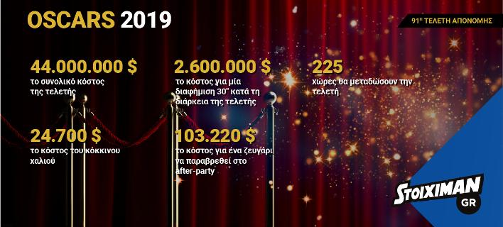 Οσκαρ 2019: Η λαμπερή βραδιά παίζει στο Stoiximan.gr