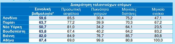 Συγκριτική βαθμολογία μεταξύ 90 πόλεων στην κλίμακα 0  – 100, όπου το 100 αντιστοιχεί στην πόλη με την καλύτερη επίδοση και το 0 στην πόλη με τη  χειρότερη επίδοση.
