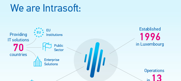 Η INTRASOFT και η TaKaDu καινοτομούν στις αγορές Υπηρεσιών Κοινής Ωφέλειας