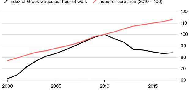 Πολύ πιο κάτω από το μέσο όρο της Ευρωζώνης ο μισθός στην Ελλάδα