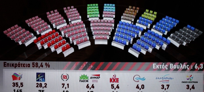 Αυτή είναι η νέα 8-κομματική βουλή -Δείτε τα ποσοστά όλων των κομμάτων [εικόνα]