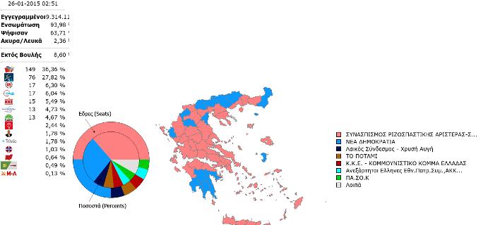 Στο 8,53% η τελική διαφορά ΣΥΡΙΖΑ-ΝΔ -149 έδρες έχει ο ΣΥΡΙΖΑ