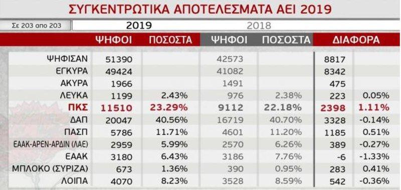 Πίνακας με τα αποτελέσματα των φοιτητικών εκλογών που έδωσε στη δημοσιότητα η ΠΚΣ, που πρόσκειται στο ΚΚΕ
