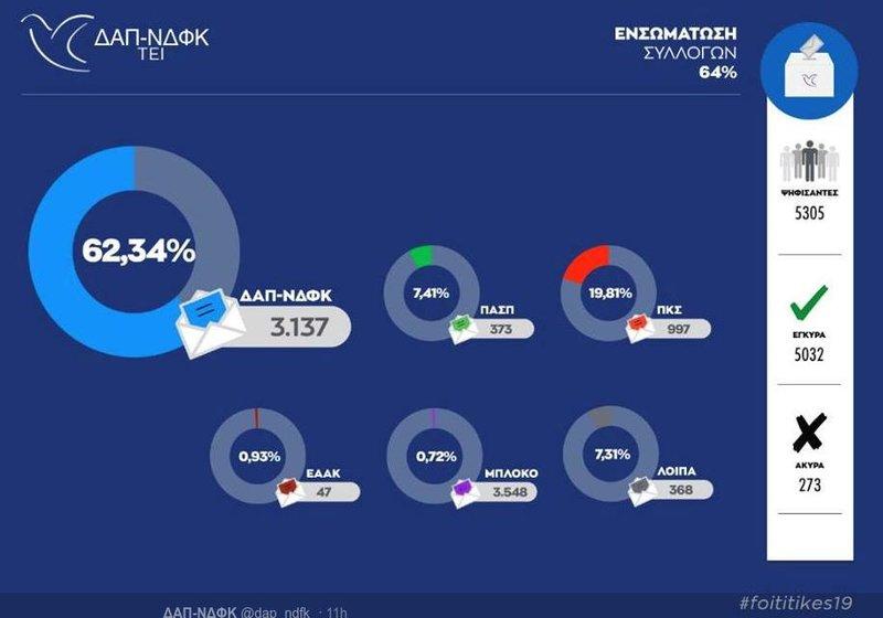 Γραφήματα με τα αποτελέσματα των φοιτητικών εκλογών που έδωσε στη δημοσιότητα η παράταξη ΔΑΠ-ΝΔΦΚ