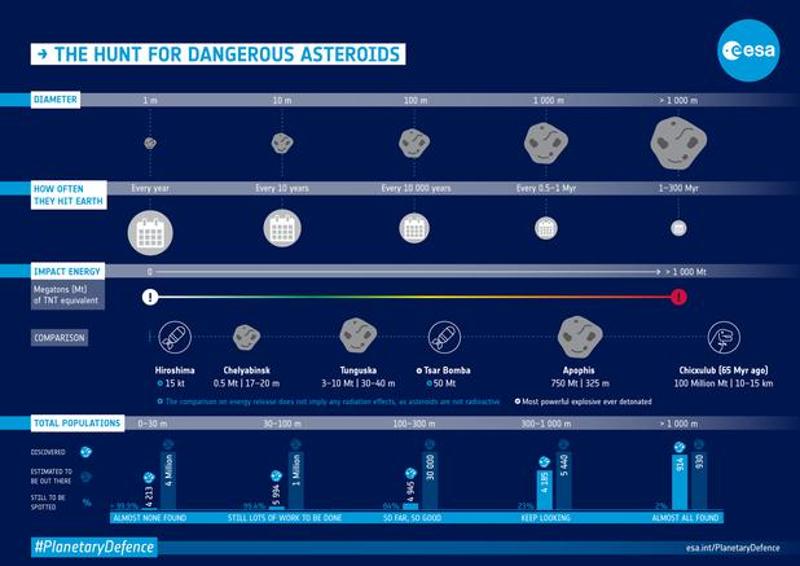 Γράφημα του Ευρωπαϊκού Οργανισμού Διαστήματος εξηγεί τους κινδύνους από την πρόσκρουση αστεροειδούς στη Γη.