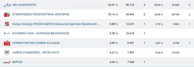 Τα ποσοστά των κομμάτων στη Β' Θεσσαλονίκης