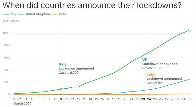 Η σύγκριση της Ινδίας με την Ιταλία, στην έναρξη της εφαρμογής των περιοριστικών μέτρων/Φωτογραφία: CNN