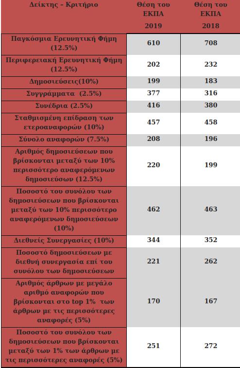 Η κατάταξη του Πανεπιστημίου Αθηνών σε κάθε ένα από τα 13 κριτήρια της λίστας