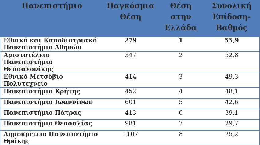 Η κατάταξη των οκτώ ελληνικών πανεπιστημίων στην Ελλάδα, σύμφωνα με το US News