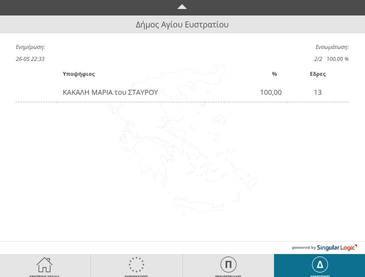 Αποτελέσματα δημοτικών εκλογών 2019 / Δήμος Αγίου Ευστρατίου