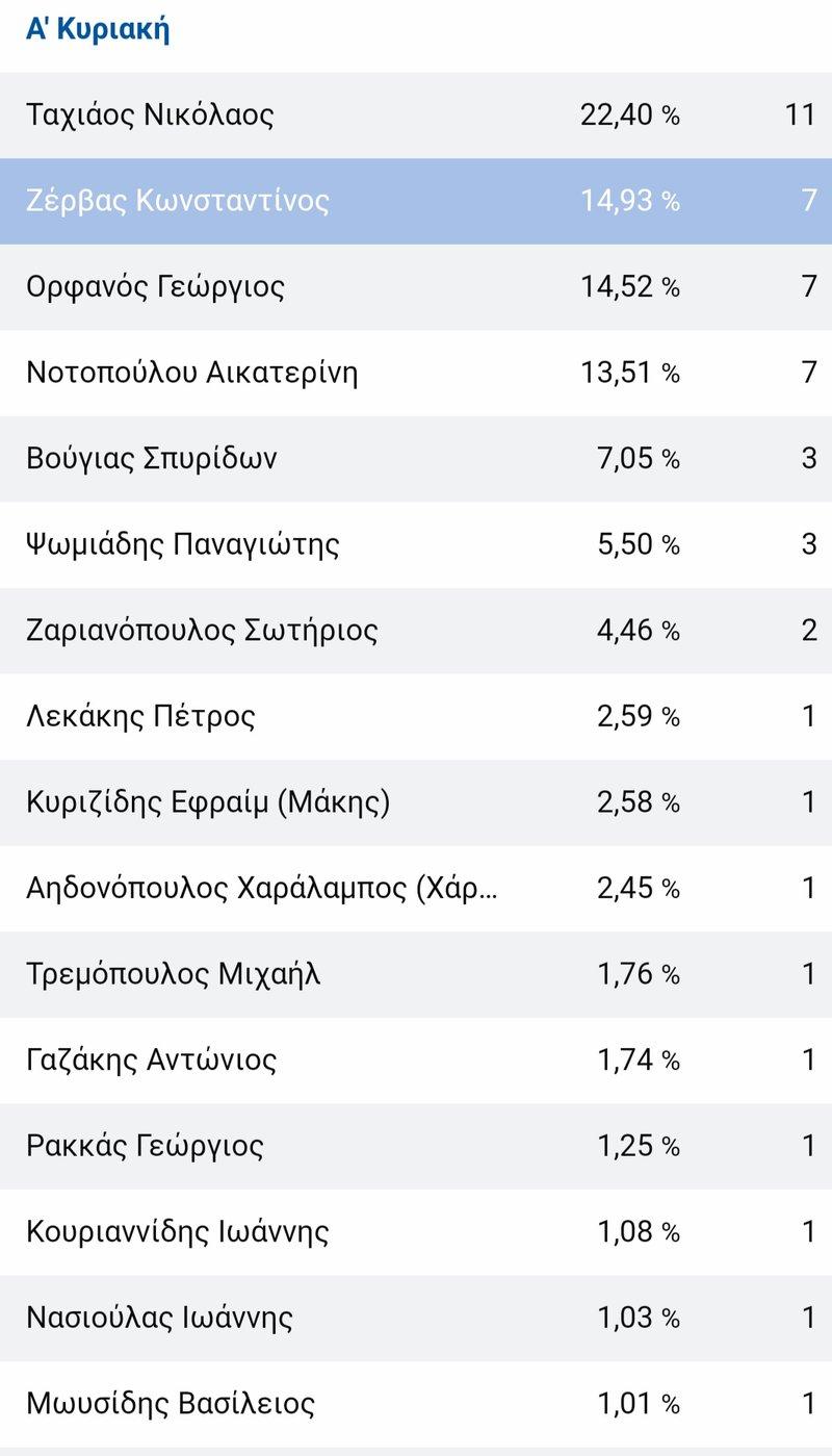 Τα ποσοστά που έλαβαν οι υποψήφιοι στον α' γύρο των δημοτικών εκλογών