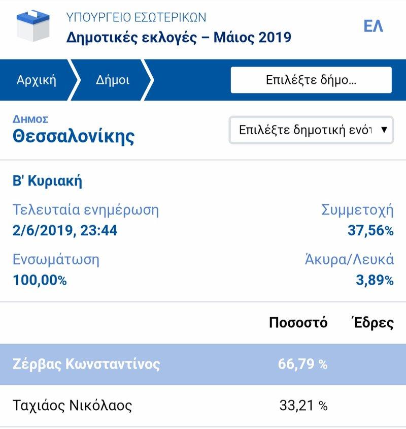 Τα ποσοστά της β' Κυριακής για τον δήμο Θεσσαλονίκης