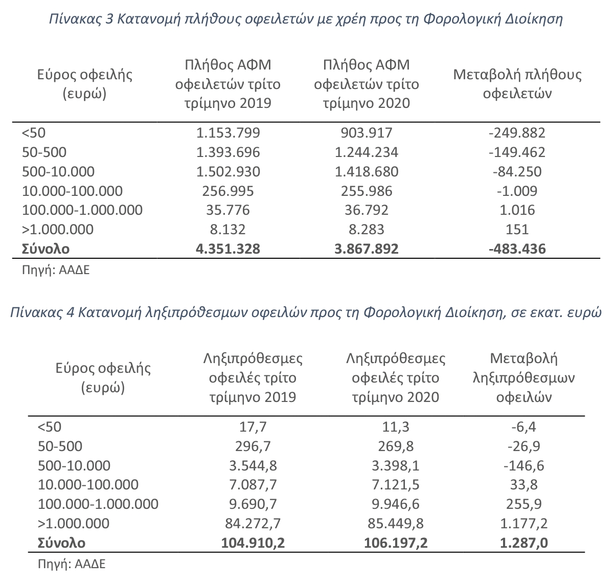 Οι μεγαλοφειλέτες «φεσώνουν» αλύπητα το Δημόσιο -151 άτομα επιπλέον με χρέη άνω του 1 εκατ. ευρώ