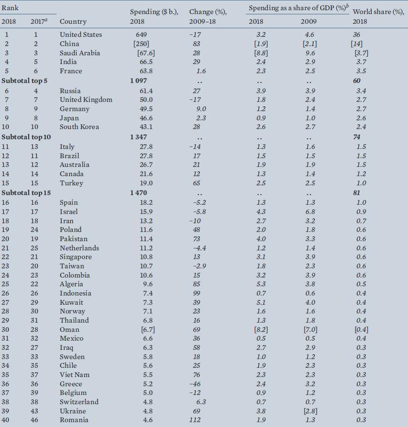 Οι 40 χώρες που ξόδεψαν πέρυσι τα περισσότερα στις αμυντικές τους δαπάνες σύμφωνα με το SIPRI.