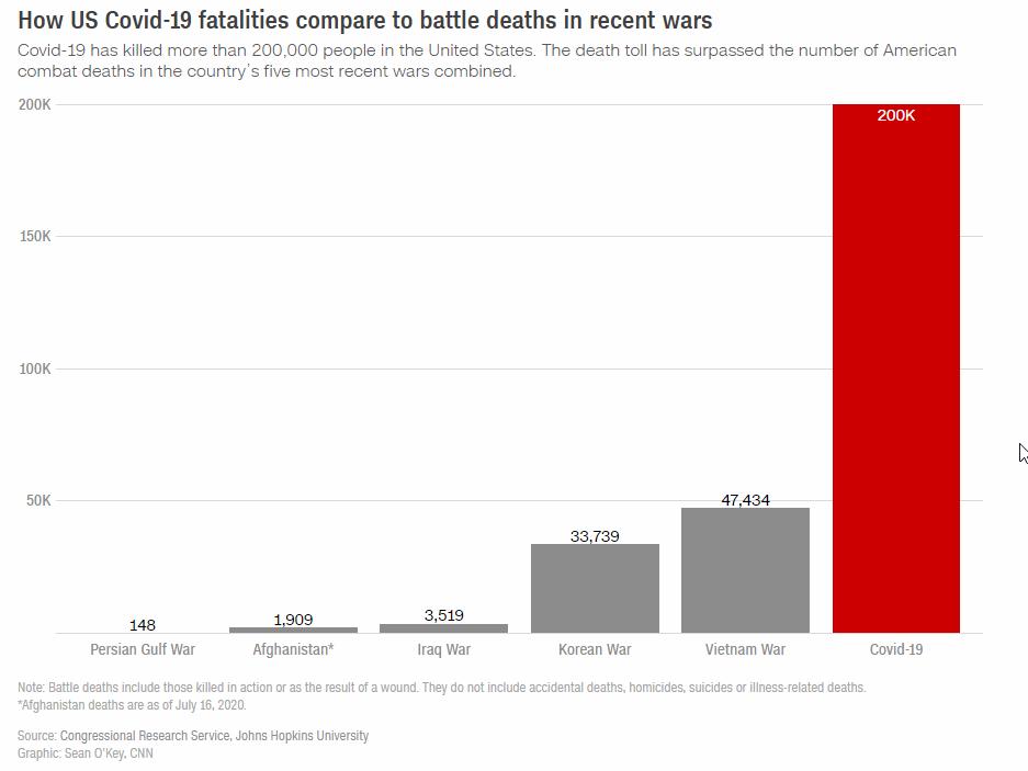 Το γράφημα του CNN με τους νεκρούς από κορωνοϊό και δίπλα από τους πολέμους σε Περσικό, Αφγανιστάν, Κορέα, Βιετνάμ