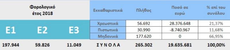 Αναλυτικός πίνακας με τις φορολογικές δηλώσεις που έχουν υποβληθεί, τον αριθμό των χρεωστικών, πιστωτικών και μηδενικών εκκαθαριστικών και τα ποσά